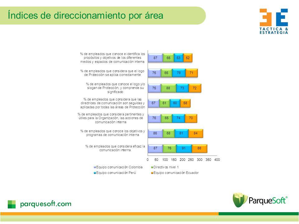 Índices de direccionamiento por área