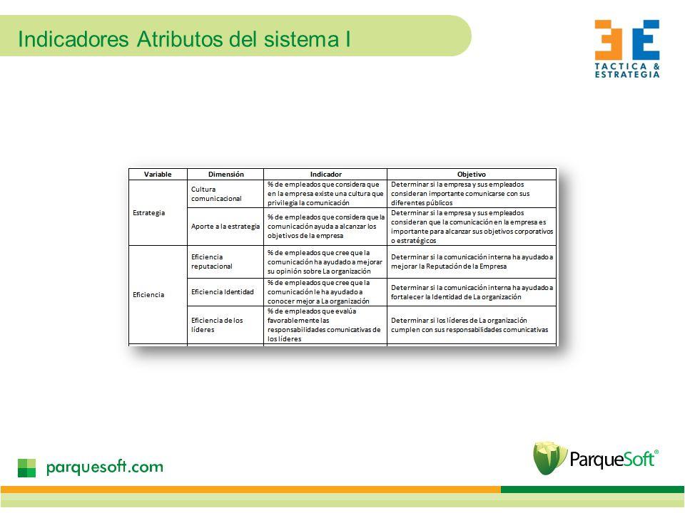 Indicadores Atributos del sistema I