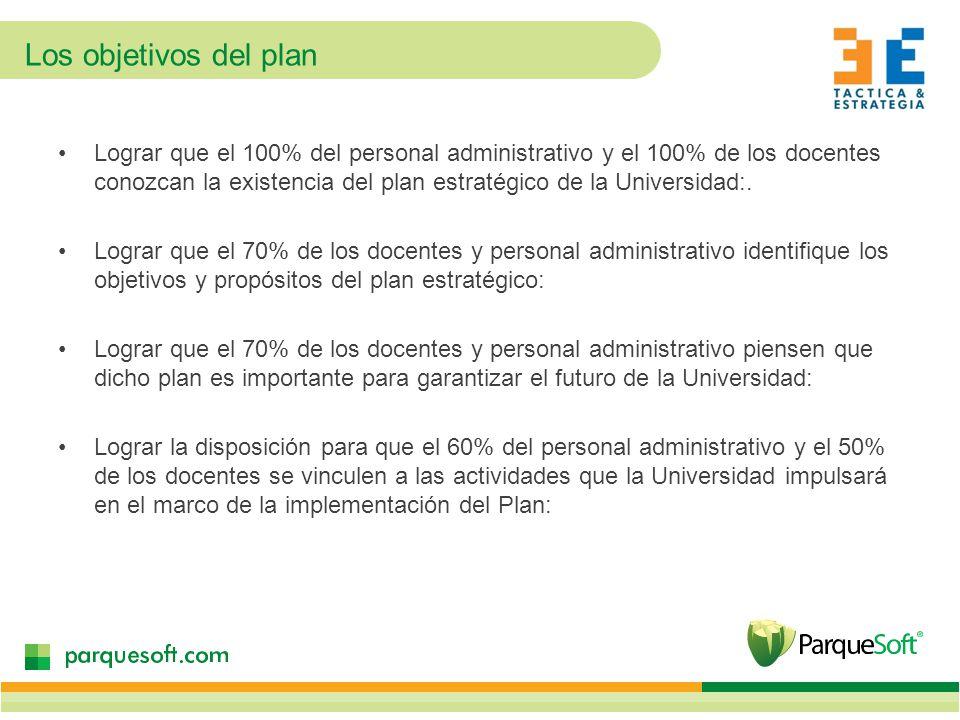 Los objetivos del plan