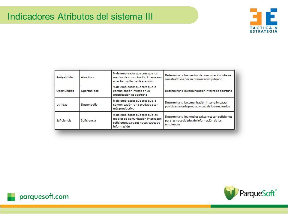 Indicadores Atributos del sistema III