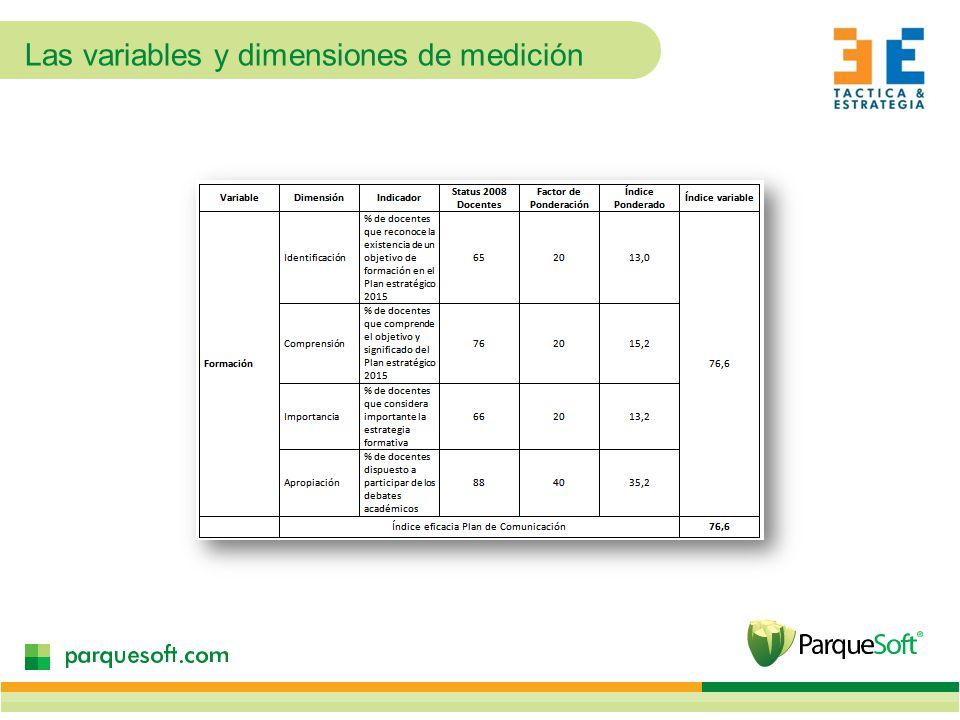 Las variables y dimensiones de medición