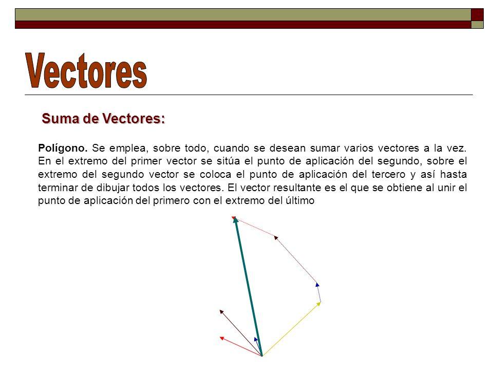 Vectores Suma de Vectores: