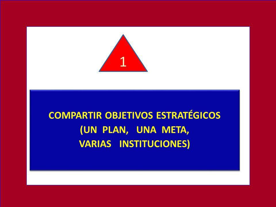 COMPARTIR OBJETIVOS ESTRATÉGICOS VARIAS INSTITUCIONES)