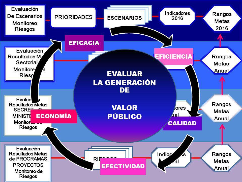 EVALUAR LA GENERACIÓN DE VALOR PÚBLICO EFICACIA EFICIENCIA ECONOMÍA