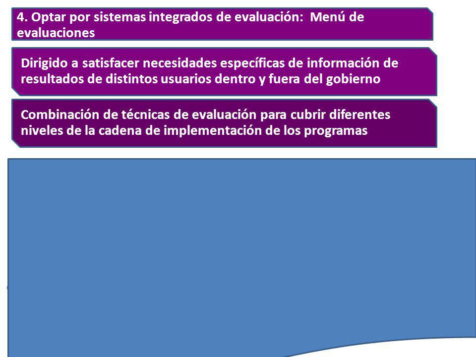 4. Optar por sistemas integrados de evaluación: Menú de evaluaciones