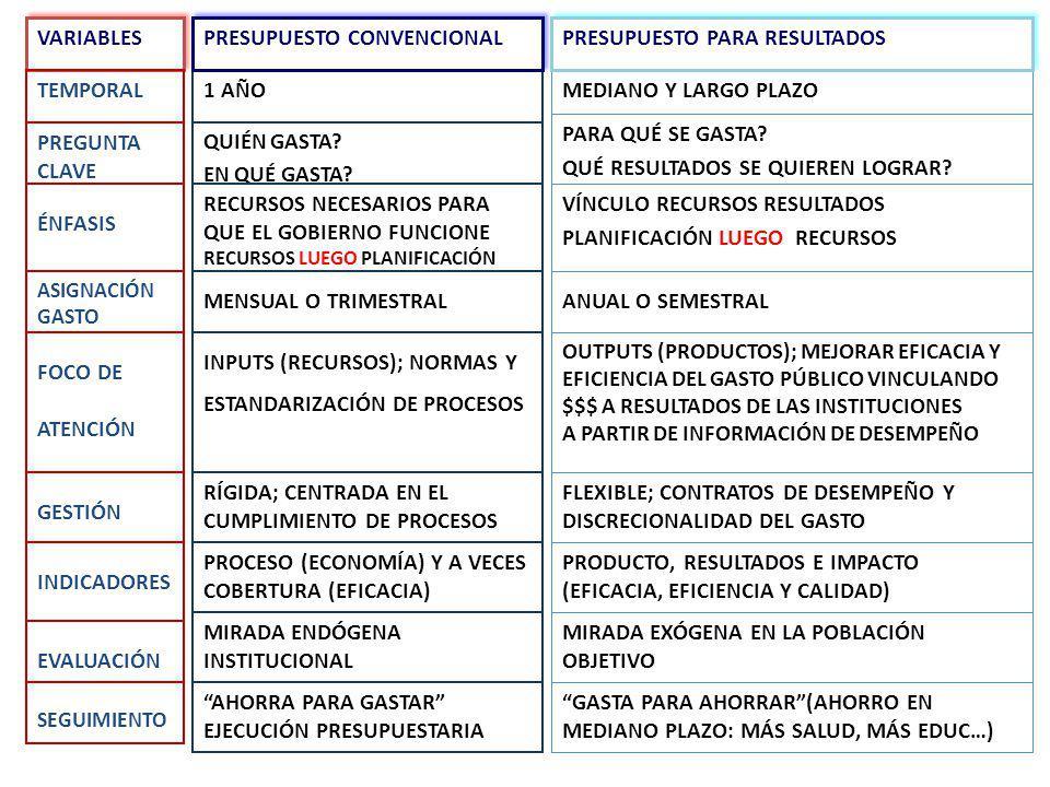 PRESUPUESTO CONVENCIONAL PRESUPUESTO PARA RESULTADOS
