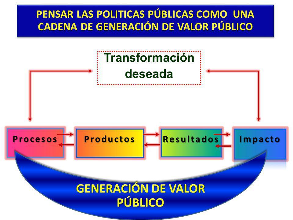 GENERACIÓN DE VALOR PÚBLICO