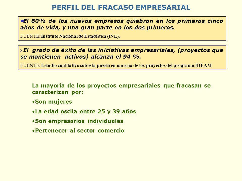 PERFIL DEL FRACASO EMPRESARIAL