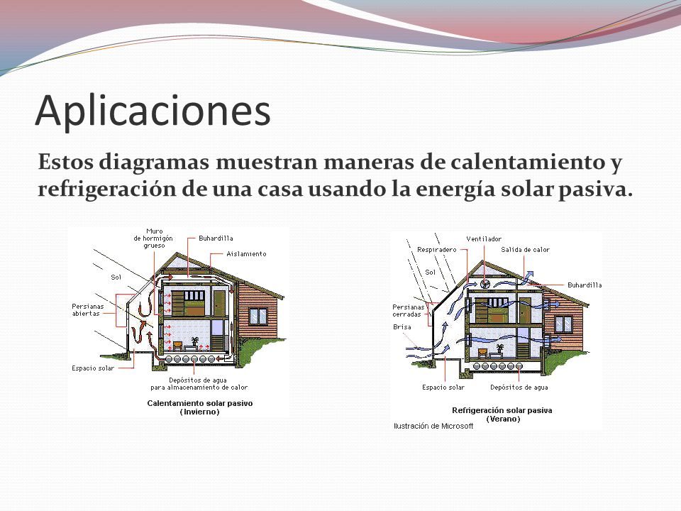 Aplicaciones Estos diagramas muestran maneras de calentamiento y refrigeración de una casa usando la energía solar pasiva.