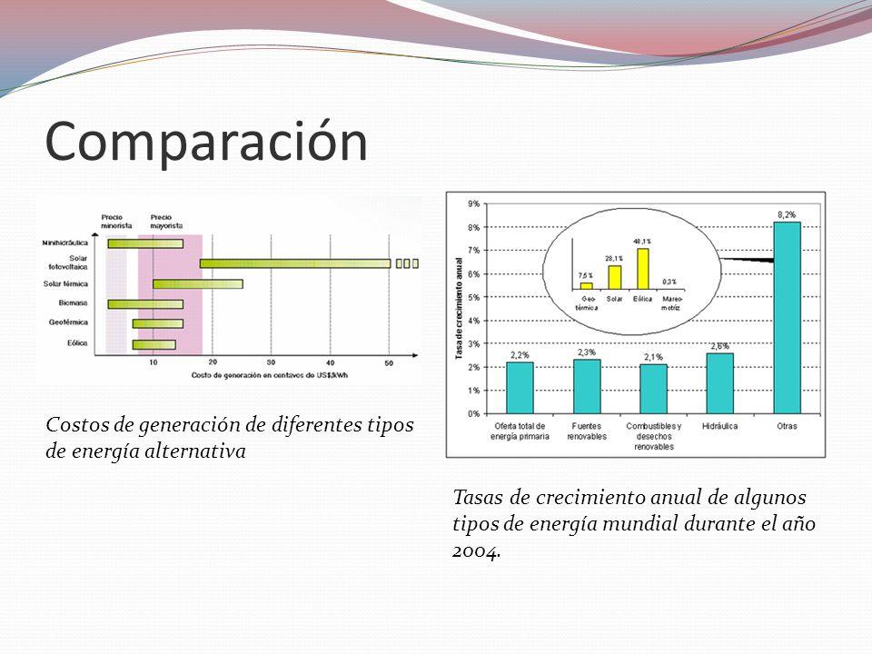 Comparación Costos de generación de diferentes tipos de energía alternativa.
