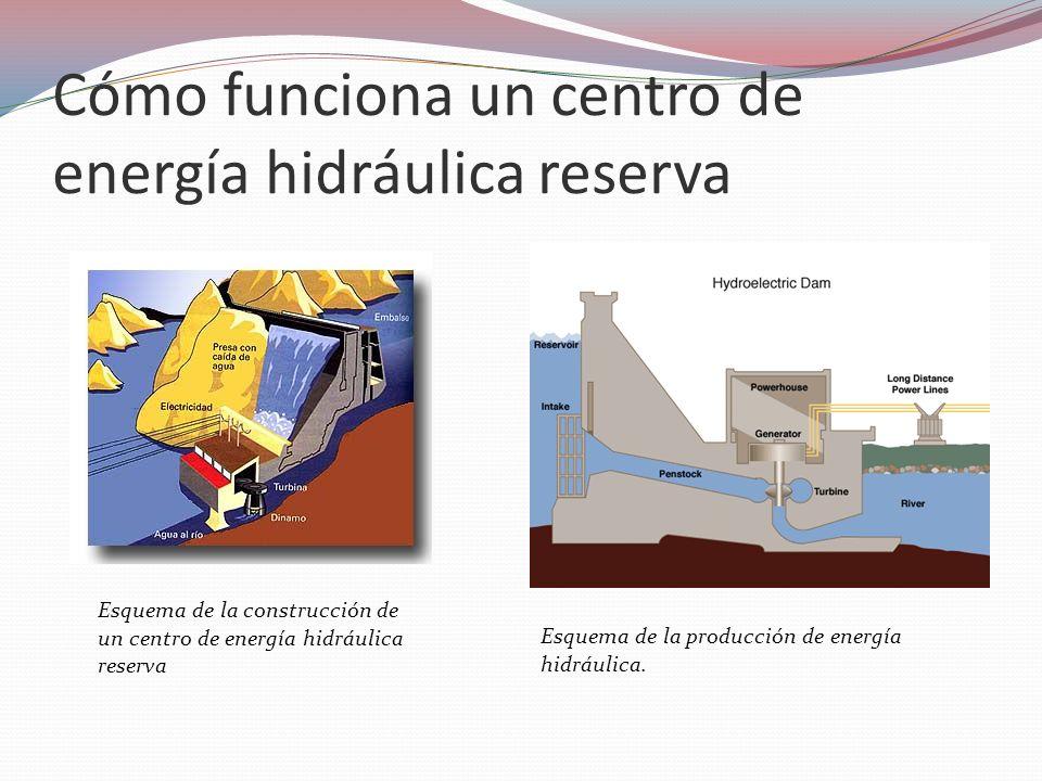 Cómo funciona un centro de energía hidráulica reserva