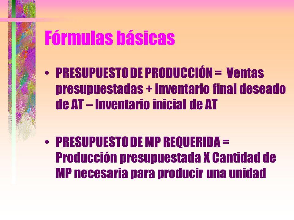 Fórmulas básicasPRESUPUESTO DE PRODUCCIÓN = Ventas presupuestadas + Inventario final deseado de AT – Inventario inicial de AT.