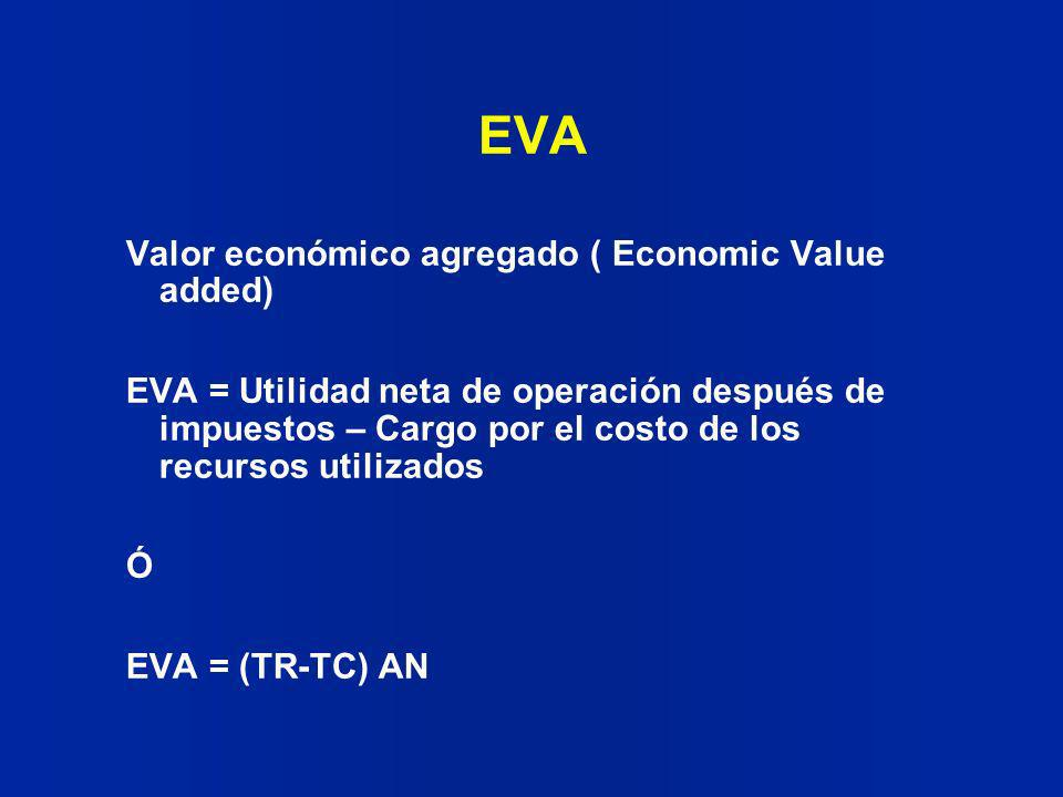 EVA Valor económico agregado ( Economic Value added)