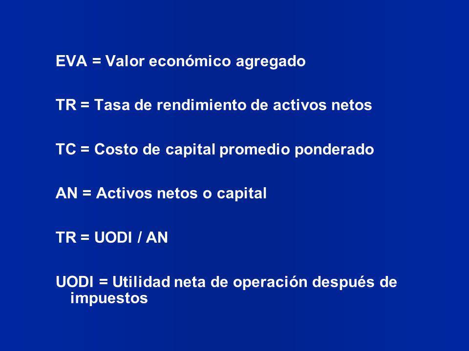 EVA = Valor económico agregado