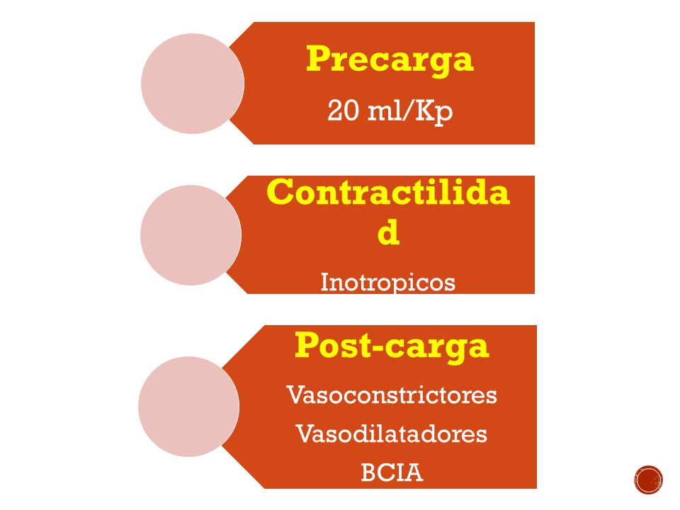 Precarga Contractilidad Post-carga