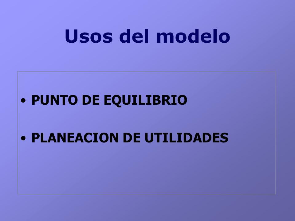 Usos del modelo PUNTO DE EQUILIBRIO PLANEACION DE UTILIDADES