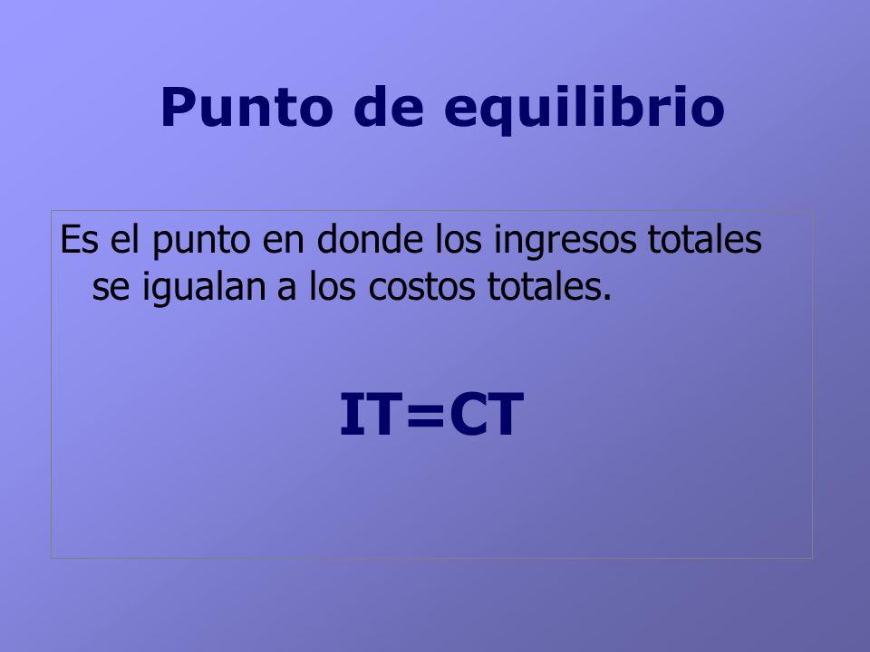 IT=CT Punto de equilibrio