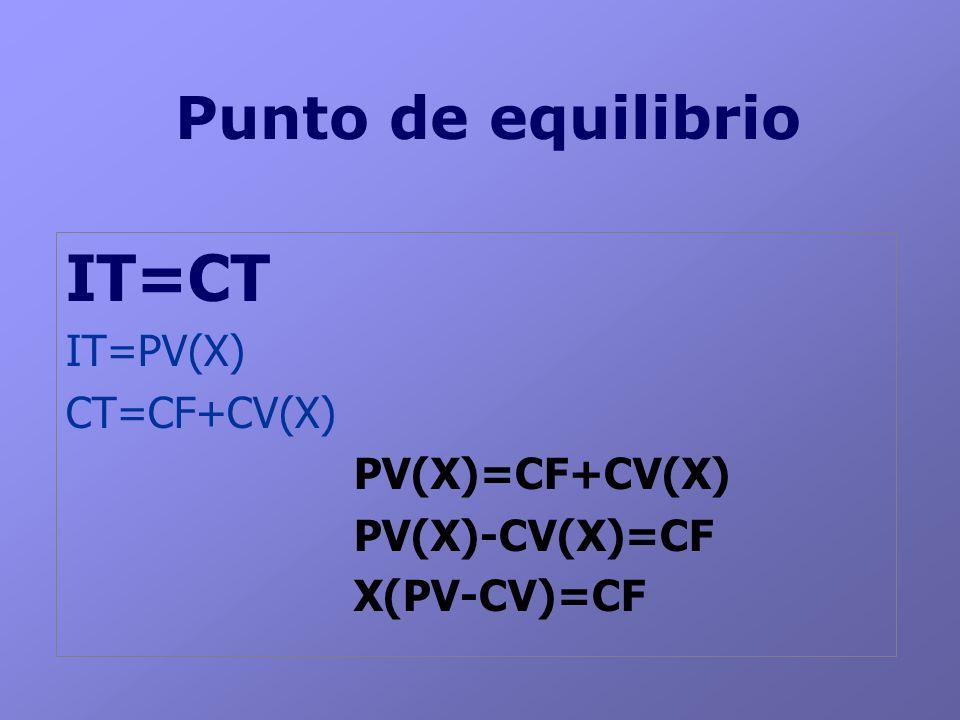 IT=CT Punto de equilibrio IT=PV(X) CT=CF+CV(X) PV(X)=CF+CV(X)