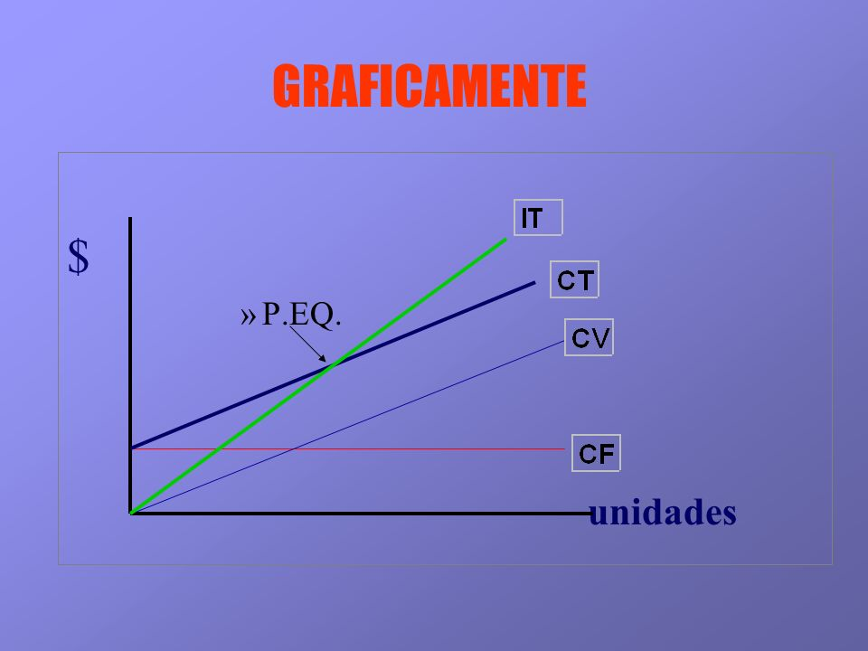GRAFICAMENTE $ P.EQ. unidades