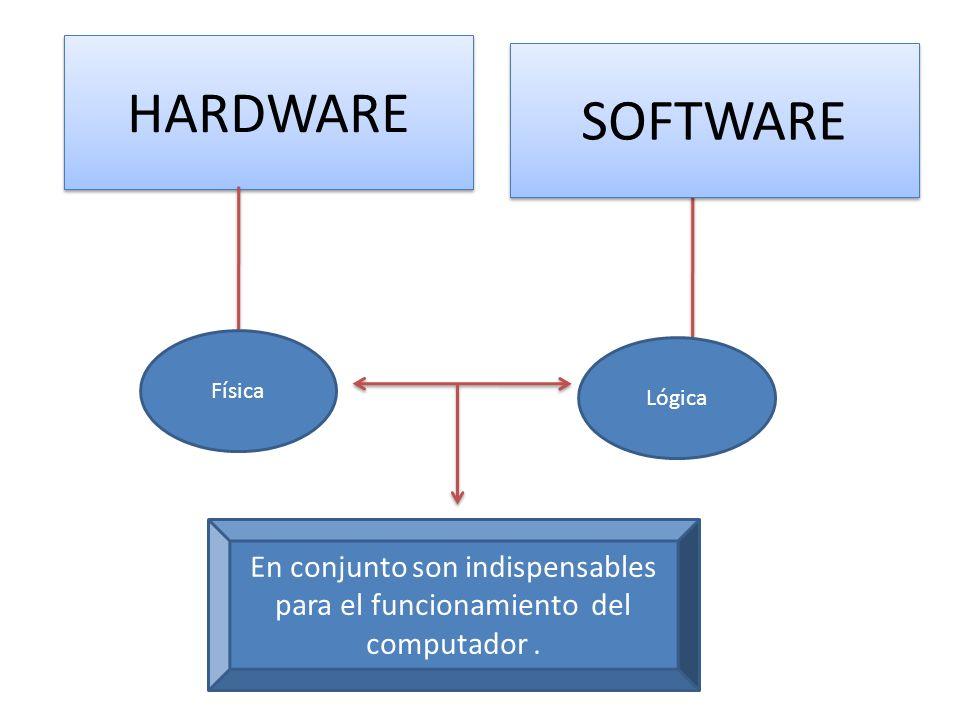 En conjunto son indispensables para el funcionamiento del computador .