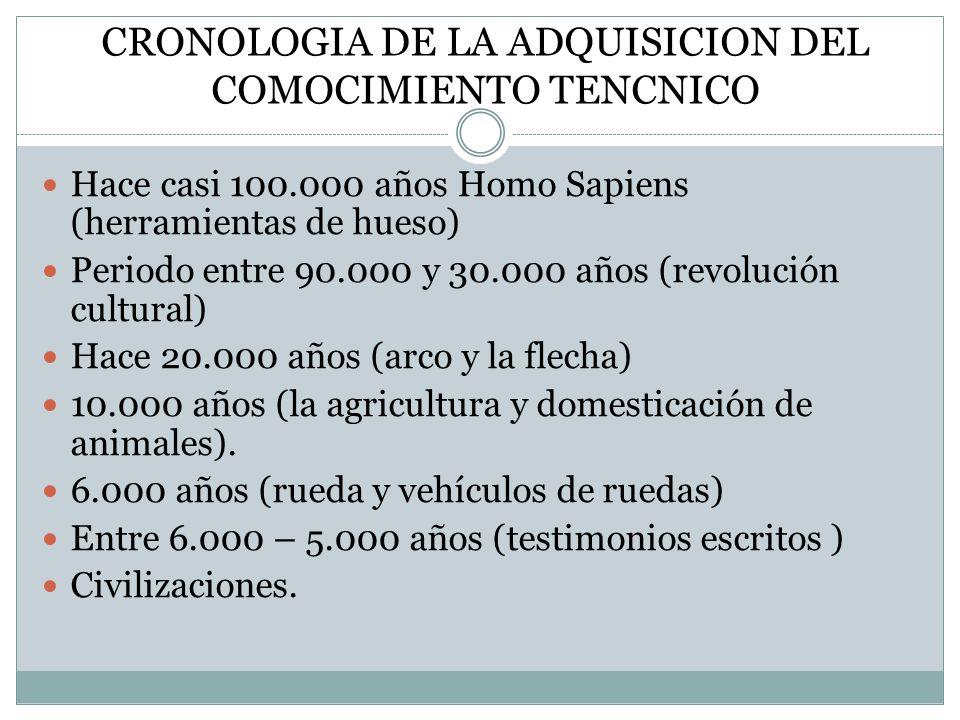 CRONOLOGIA DE LA ADQUISICION DEL COMOCIMIENTO TENCNICO