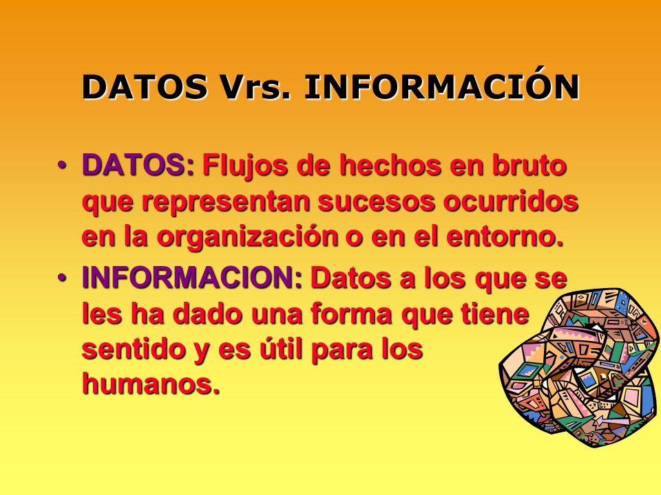 DATOS Vrs. INFORMACIÓN DATOS: Flujos de hechos en bruto que representan sucesos ocurridos en la organización o en el entorno.