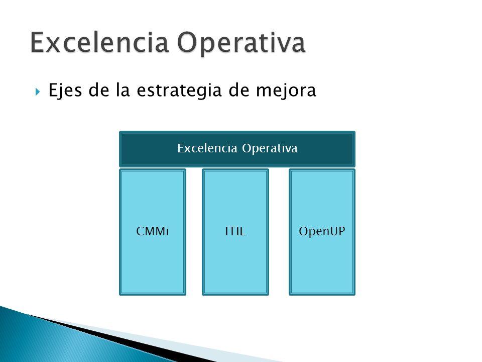 Excelencia Operativa Ejes de la estrategia de mejora