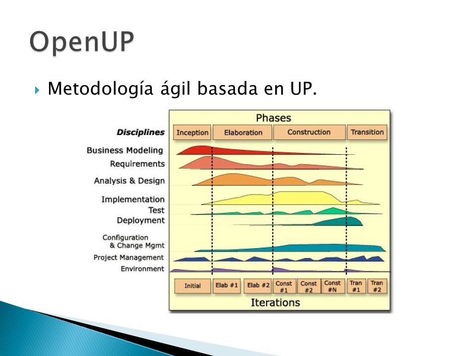 OpenUP Metodología ágil basada en UP.