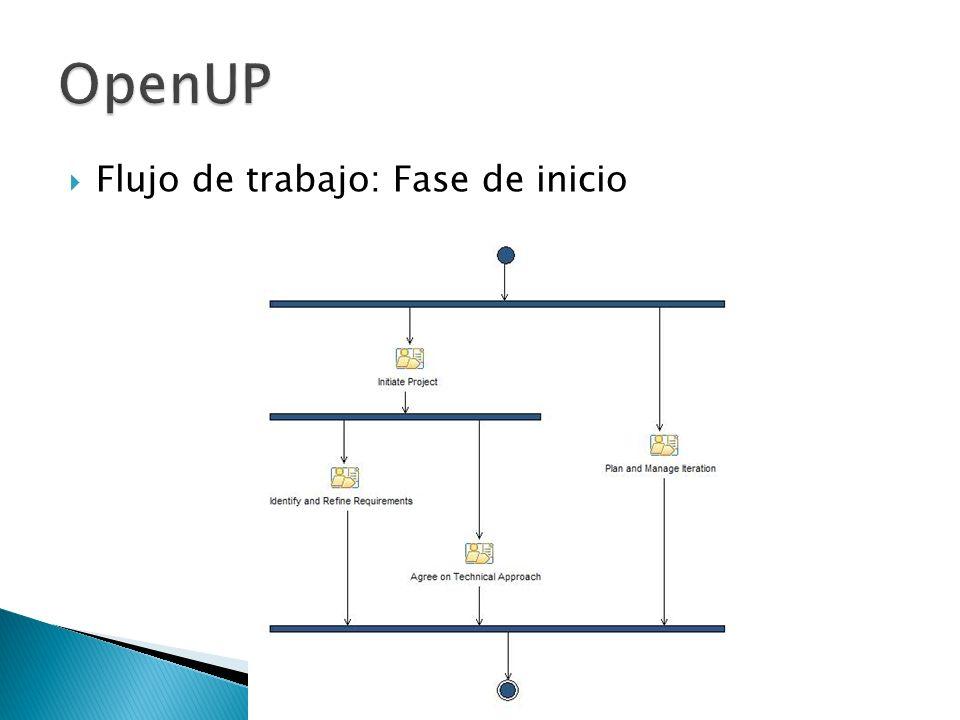 OpenUP Flujo de trabajo: Fase de inicio