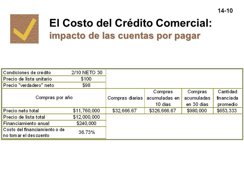 El Costo del Crédito Comercial: impacto de las cuentas por pagar