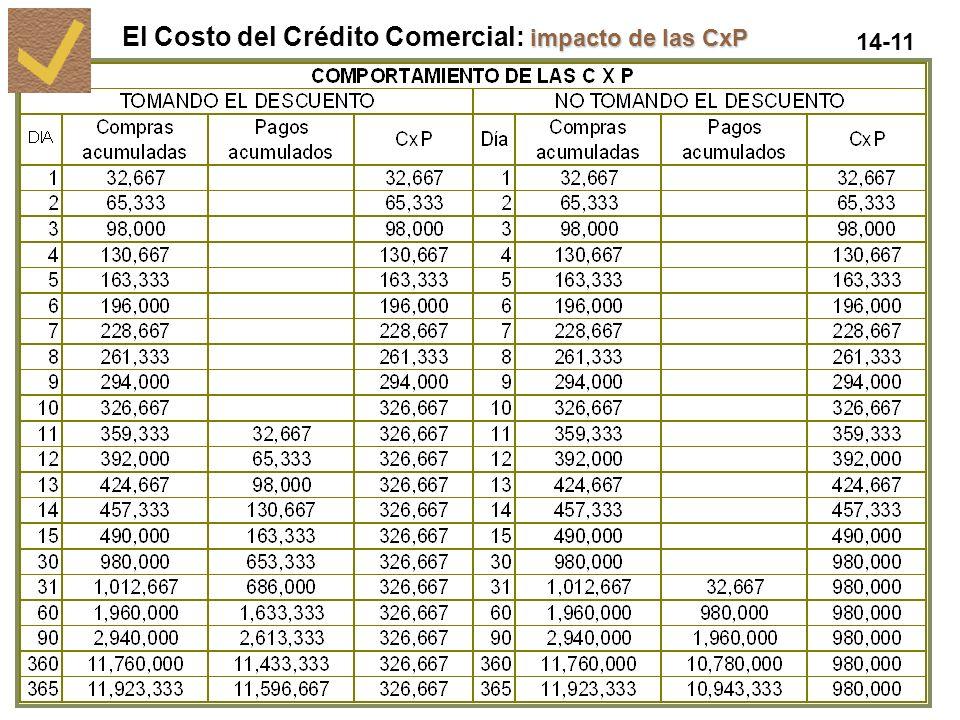 El Costo del Crédito Comercial: impacto de las CxP