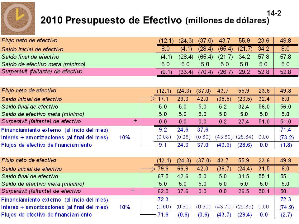 2010 Presupuesto de Efectivo (millones de dólares)