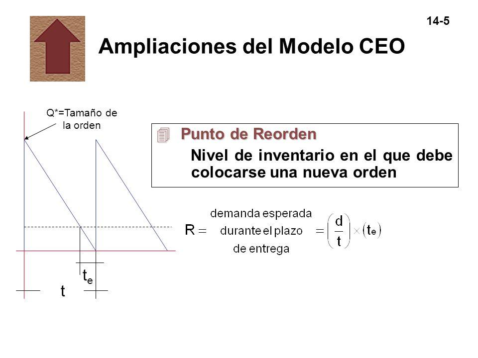 Ampliaciones del Modelo CEO