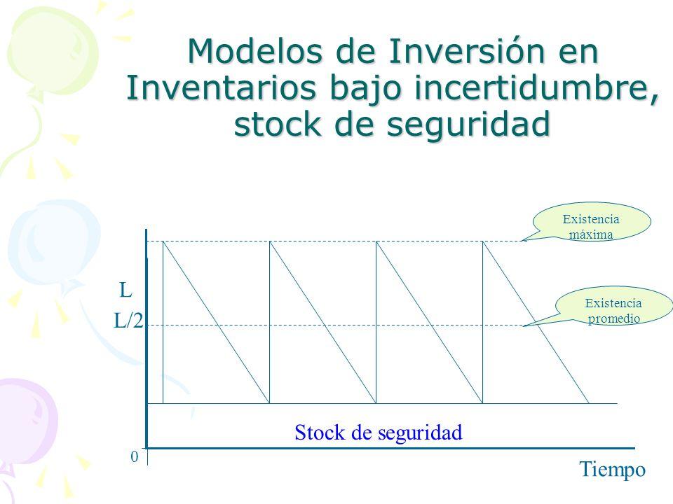 Modelos de Inversión en Inventarios bajo incertidumbre, stock de seguridad