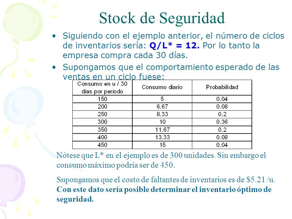 Stock de Seguridad