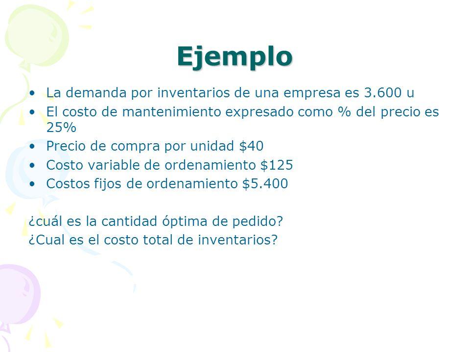 Ejemplo La demanda por inventarios de una empresa es 3.600 u