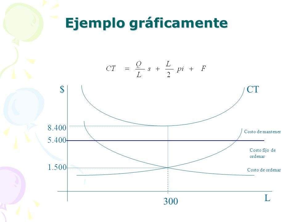 Ejemplo gráficamente L $ CT 300 8.400 5.400 1.500 Costo de mantener
