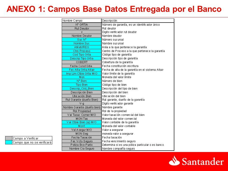 ANEXO 1: Campos Base Datos Entregada por el Banco