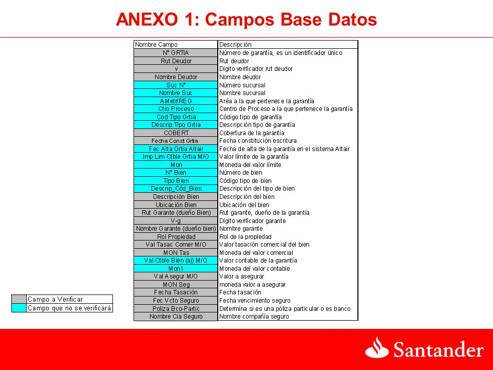 ANEXO 1: Campos Base Datos