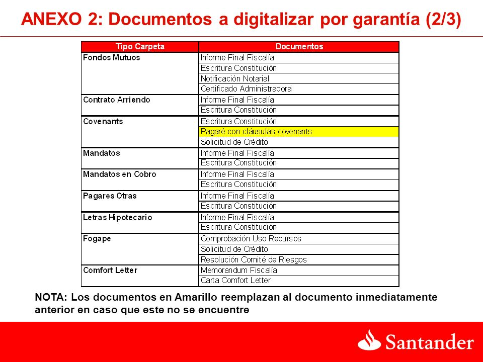 ANEXO 2: Documentos a digitalizar por garantía (2/3)