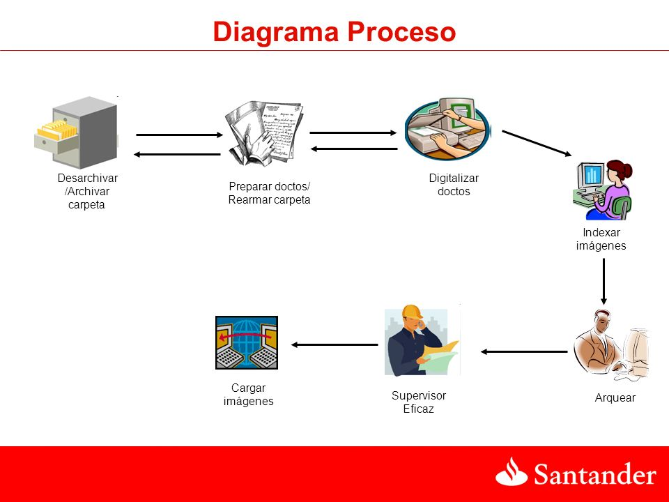 Diagrama Proceso Desarchivar/Archivar carpeta Digitalizar doctos