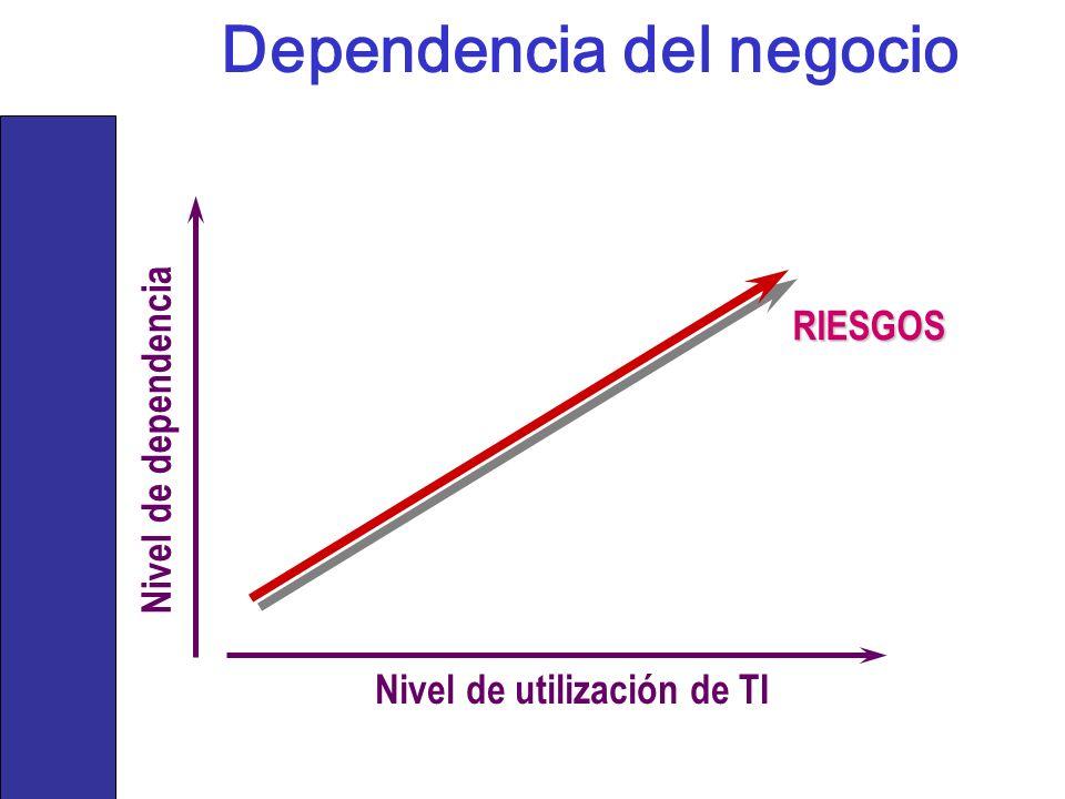 Dependencia del negocio