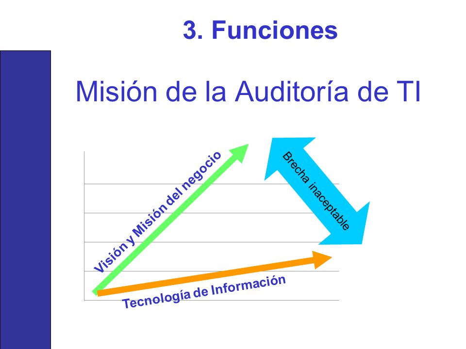 Misión de la Auditoría de TI
