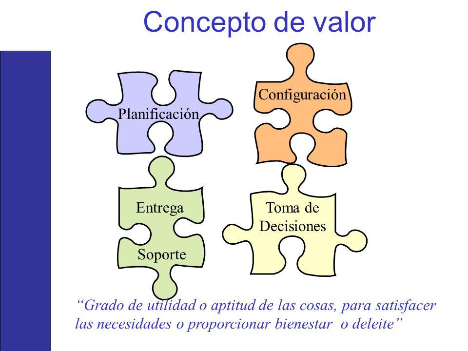 Concepto de valor Configuración Planificación Entrega
