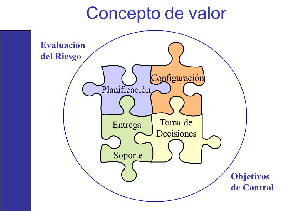Concepto de valor Evaluación del Riesgo Configuración Planificación