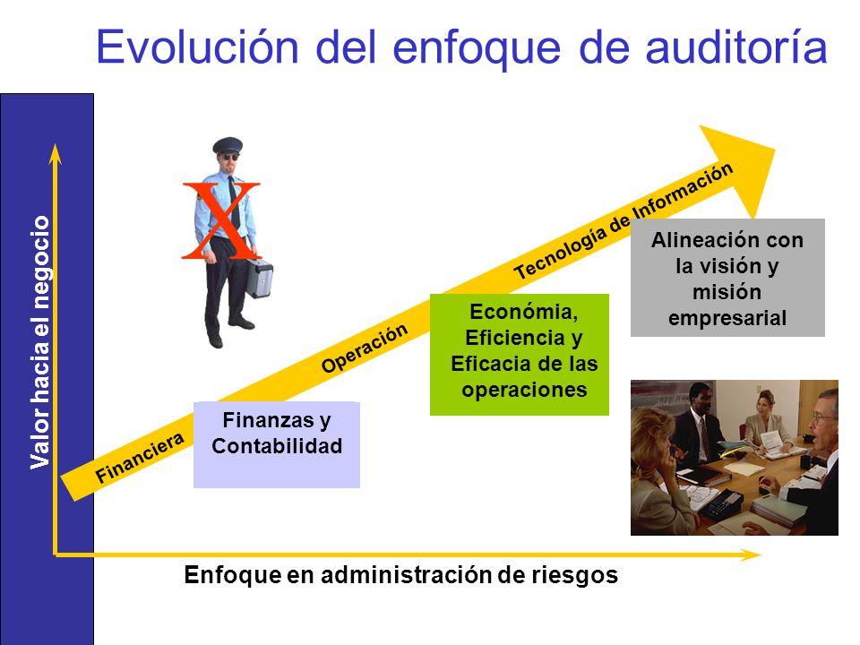 Evolución del enfoque de auditoría