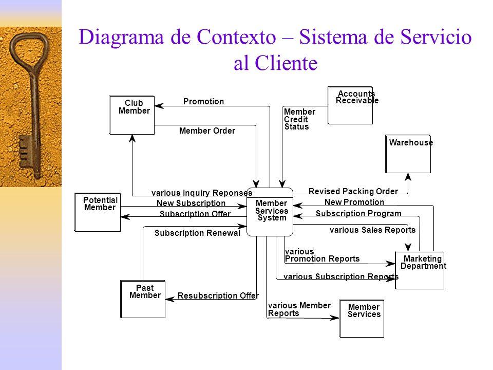 Diagrama de Contexto – Sistema de Servicio al Cliente
