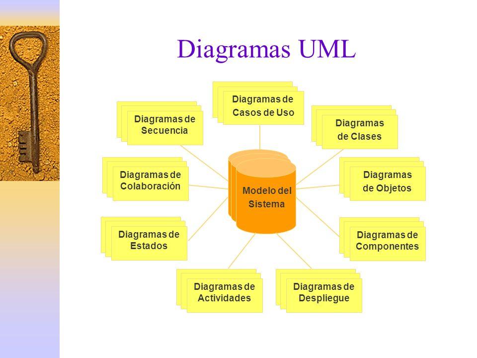 Diagramas UML Diagramas de Casos de Uso Diagramas de Clases de Objetos