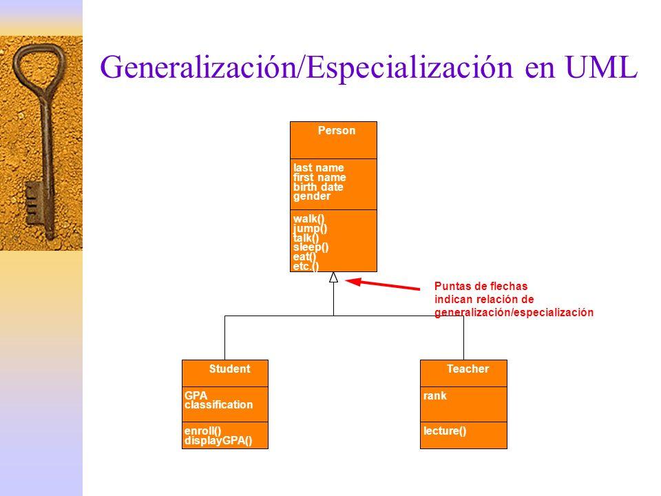 Generalización/Especialización en UML