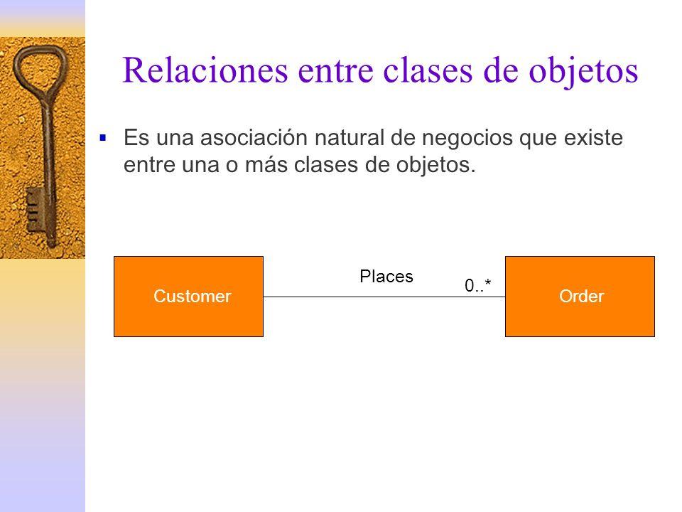 Relaciones entre clases de objetos